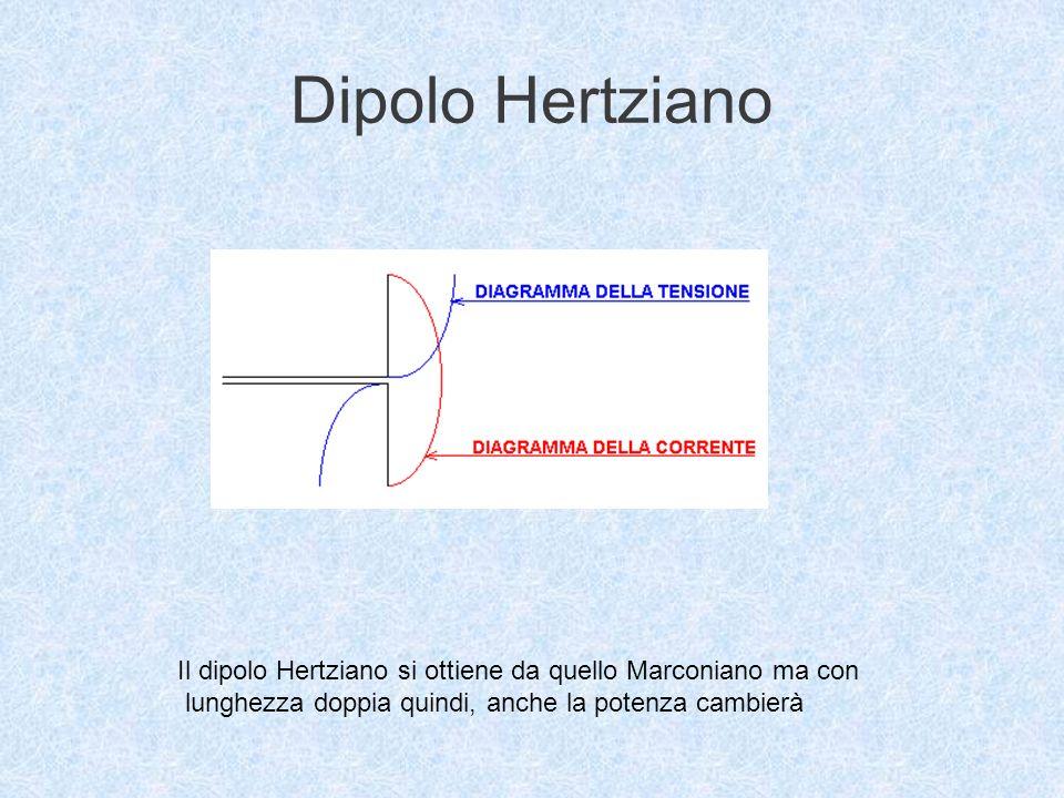 Dipolo marconiano È costituito da un conduttore rettilineo verticale collegato ad un generatore con laltro polo posto a terra G Rf Il sistema può essere assimilato ad una linea aperta senza perdite La corrente ha un massimo in corrispondenza della giunzione con il generatore.