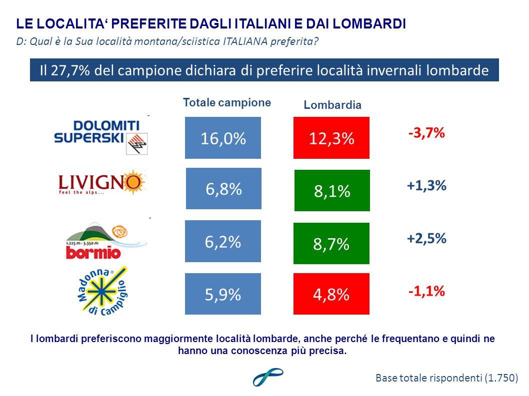 LE LOCALITA PREFERITE DAGLI ITALIANI E DAI LOMBARDI 16,0% D: Qual è la Sua località montana/sciistica ITALIANA preferita.