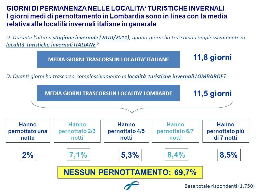 MEDIA GIORNI TRASCORSI IN LOCALITA ITALIANE GIORNI DI PERMANENZA NELLE LOCALITA TURISTICHE INVERNALI I giorni medi di pernottamento in Lombardia sono in linea con la media relativa alle località invernali italiane in generale 11,8 giorni MEDIA GIORNI TRASCORSI IN LOCALITA LOMBARDE 11,5 giorni D: Durante lultima stagione invernale (2010/2011), quanti giorni ha trascorso complessivamente in località turistiche invernali ITALIANE.