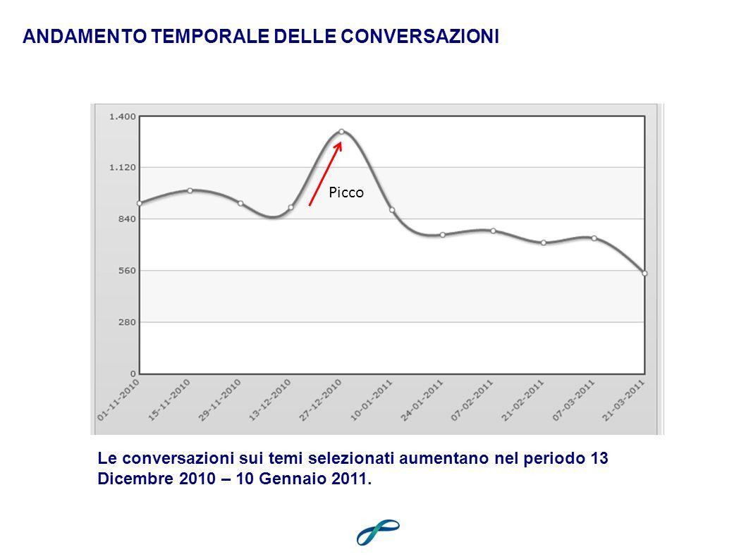 ANDAMENTO TEMPORALE DELLE CONVERSAZIONI Picco Le conversazioni sui temi selezionati aumentano nel periodo 13 Dicembre 2010 – 10 Gennaio 2011.
