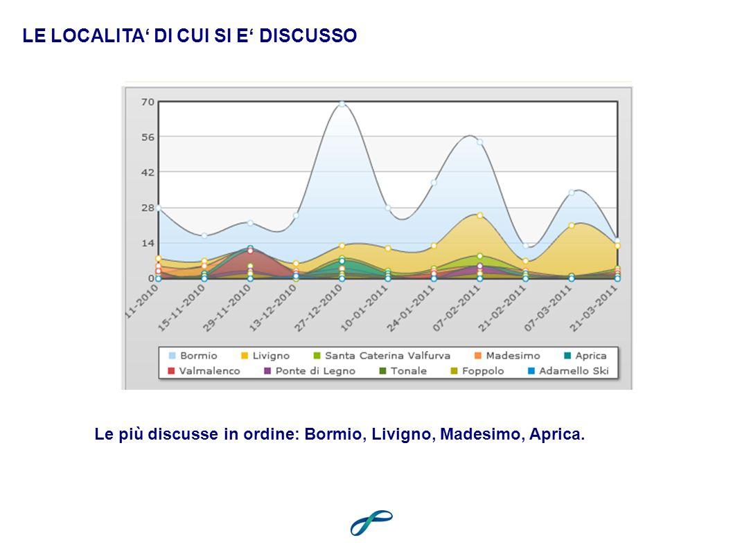 LE LOCALITA DI CUI SI E DISCUSSO Le più discusse in ordine: Bormio, Livigno, Madesimo, Aprica.