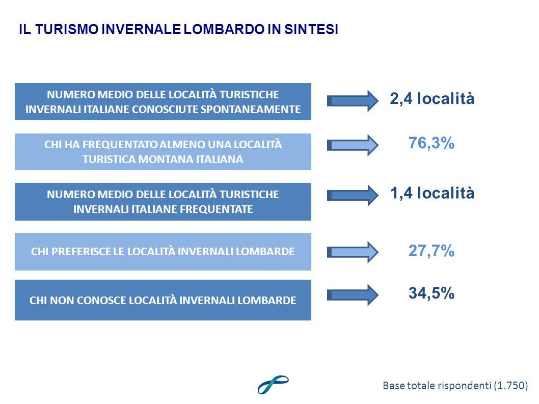 NUMERO MEDIO DELLE LOCALITÀ TURISTICHE INVERNALI ITALIANE CONOSCIUTE SPONTANEAMENTE IL TURISMO INVERNALE LOMBARDO IN SINTESI 2,4 località Base totale rispondenti (1.750) CHI HA FREQUENTATO ALMENO UNA LOCALITÀ TURISTICA MONTANA ITALIANA 76,3% CHI PREFERISCE LE LOCALITÀ INVERNALI LOMBARDE 27,7% CHI NON CONOSCE LOCALITÀ INVERNALI LOMBARDE 34,5% NUMERO MEDIO DELLE LOCALITÀ TURISTICHE INVERNALI ITALIANE FREQUENTATE 1,4 località