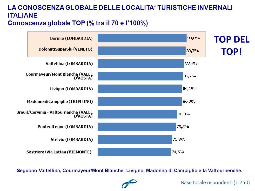 Bormio (LOMBARDIA) DolomitiSuperSki (VENETO) Valtellina (LOMBARDIA) Courmayeur/Mont Blanche (VALLE D AOSTA) Livigno (LOMBARDIA) MadonnadiCampiglio (TRENTINO) Breuil/Cervinia - Valtournenche (VALLE D AOSTA) PontediLegno (LOMBARDIA) Stelvio (LOMBARDIA) Sestriere/Via Lattea (PIEMONTE) LA CONOSCENZA GLOBALE DELLE LOCALITA TURISTICHE INVERNALI ITALIANE Conoscenza globale TOP (% tra il 70 e l100%) Seguono Valtellina, Courmayeur/Mont Blanche, Livigno, Madonna di Campiglio e la Valtournenche.