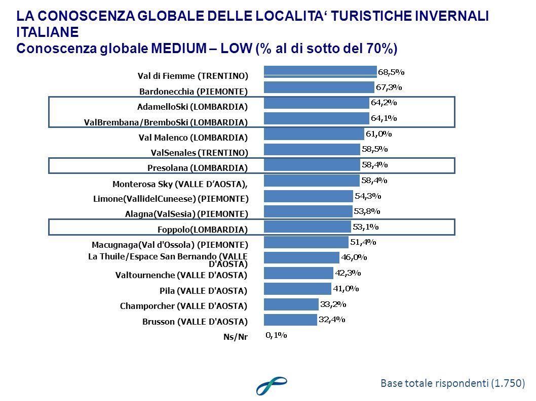 LA CONOSCENZA GLOBALE DELLE LOCALITA TURISTICHE INVERNALI ITALIANE Conoscenza globale MEDIUM – LOW (% al di sotto del 70%) Val di Fiemme (TRENTINO) Bardonecchia (PIEMONTE) AdamelloSki (LOMBARDIA) ValBrembana/BremboSki (LOMBARDIA) Val Malenco (LOMBARDIA) ValSenales (TRENTINO) Presolana (LOMBARDIA) Monterosa Sky (VALLE DAOSTA), Limone(VallidelCuneese) (PIEMONTE) Alagna(ValSesia) (PIEMONTE) Foppolo(LOMBARDIA) Macugnaga(Val d Ossola) (PIEMONTE) La Thuile/Espace San Bernando (VALLE D AOSTA) Valtournenche (VALLE D AOSTA) Pila (VALLE D AOSTA) Champorcher (VALLE D AOSTA) Brusson (VALLE D AOSTA) Ns/Nr Base totale rispondenti (1.750)