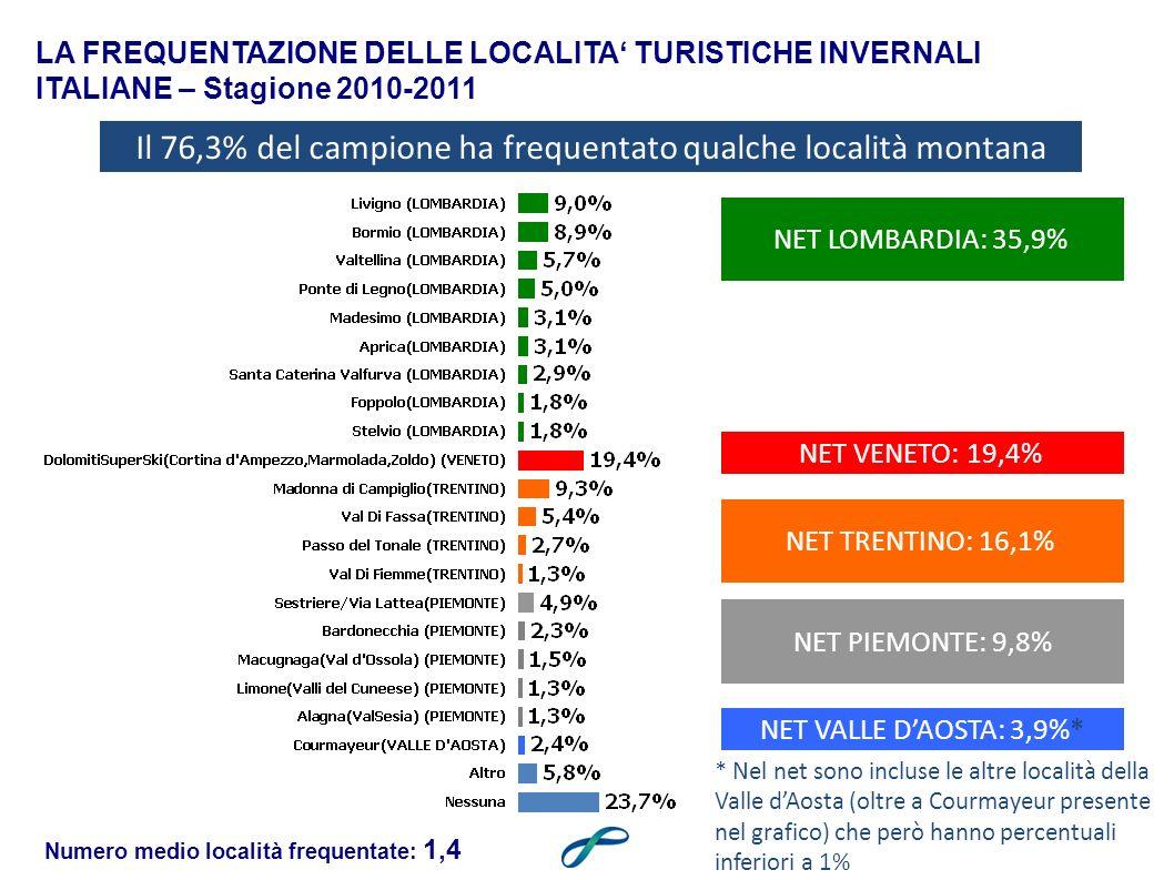 Il 76,3% del campione ha frequentato qualche località montana NET PIEMONTE: 9,8% NET LOMBARDIA: 35,9% NET TRENTINO: 16,1% LA FREQUENTAZIONE DELLE LOCALITA TURISTICHE INVERNALI ITALIANE – Stagione 2010-2011 NET VALLE DAOSTA: 3,9%* NET VENETO: 19,4% * Nel net sono incluse le altre località della Valle dAosta (oltre a Courmayeur presente nel grafico) che però hanno percentuali inferiori a 1% Numero medio località frequentate: 1,4
