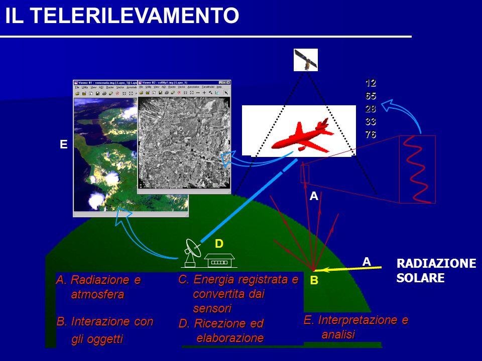 A. Radiazione e atmosfera B. Interazione con gli oggetti C. Energia registrata e convertita dai sensori D. Ricezione ed elaborazione E. Interpretazion
