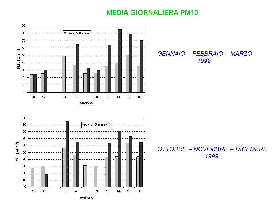 MEDIA GIORNALIERA PM10 GENNAIO – FEBBRAIO – MARZO 1999 OTTOBRE – NOVEMBRE – DICEMBRE 1999