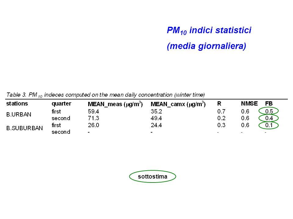PM 10 indici statistici (media giornaliera) sottostima