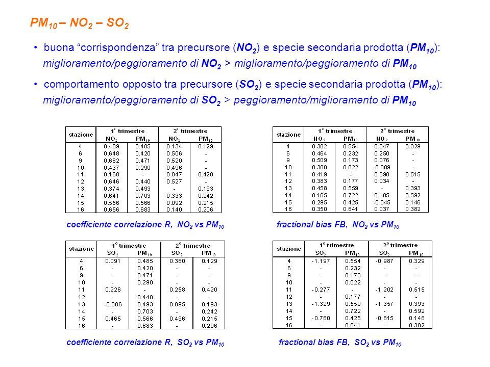 PM 10 – NO 2 – SO 2 buona corrispondenza tra precursore (NO 2 ) e specie secondaria prodotta (PM 10 ): miglioramento/peggioramento di NO 2 > miglioramento/peggioramento di PM 10 comportamento opposto tra precursore (SO 2 ) e specie secondaria prodotta (PM 10 ): miglioramento/peggioramento di SO 2 > peggioramento/miglioramento di PM 10 coefficiente correlazione R, NO 2 vs PM 10 fractional bias FB, NO 2 vs PM 10 coefficiente correlazione R, SO 2 vs PM 10 fractional bias FB, SO 2 vs PM 10
