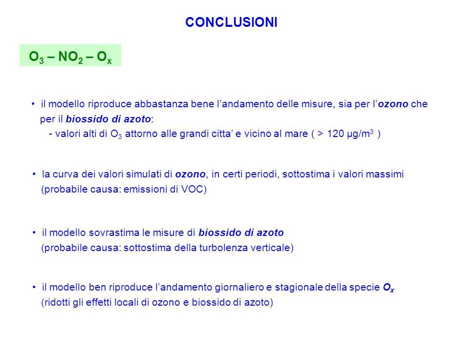 CONCLUSIONI O 3 – NO 2 – O x il modello riproduce abbastanza bene landamento delle misure, sia per lozono che per il biossido di azoto: - valori alti di O 3 attorno alle grandi citta e vicino al mare ( > 120 μg/m 3 ) la curva dei valori simulati di ozono, in certi periodi, sottostima i valori massimi (probabile causa: emissioni di VOC) il modello sovrastima le misure di biossido di azoto (probabile causa: sottostima della turbolenza verticale) il modello ben riproduce landamento giornaliero e stagionale della specie O x (ridotti gli effetti locali di ozono e biossido di azoto)