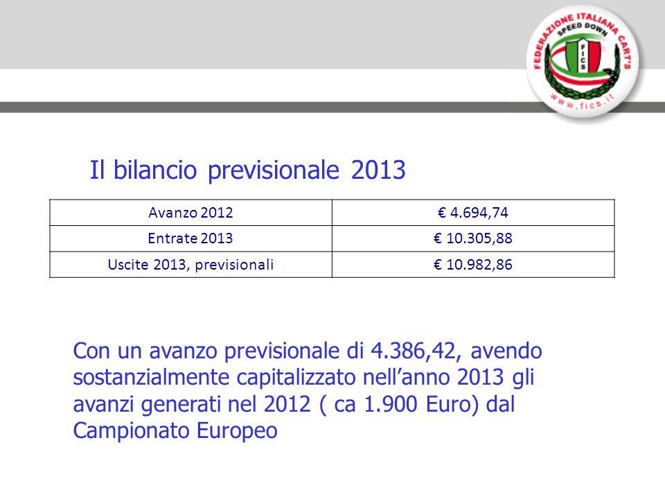 Il bilancio previsionale 2013 Con un avanzo previsionale di 4.386,42, avendo sostanzialmente capitalizzato nellanno 2013 gli avanzi generati nel 2012 ( ca 1.900 Euro) dal Campionato Europeo Avanzo 2012 4.694,74 Entrate 2013 10.305,88 Uscite 2013, previsionali 10.982,86