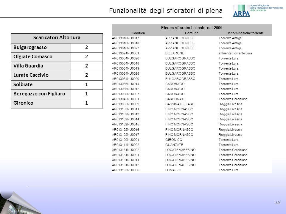 Elenco sfioratori censiti nel 2005 CodificaComuneDenominazione torrente AR013010NU0017APPIANO GENTILETorrente Antiga AR013010NU0018APPIANO GENTILETorr