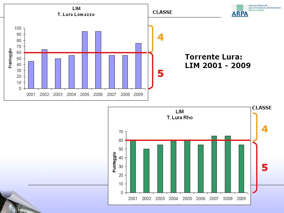 CLASSE 5 4 5 4 Torrente Lura: LIM 2001 - 2009