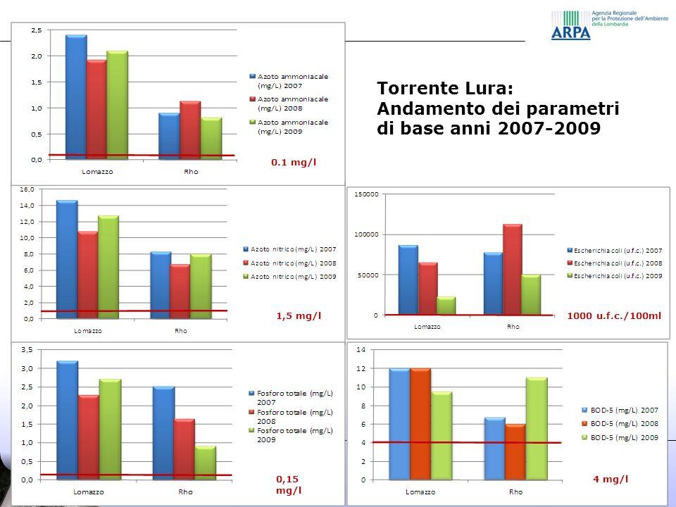 Torrente Lura: Andamento dei parametri di base anni 2007-2009 0.1 mg/l 1,5 mg/l 0,15 mg/l 1000 u.f.c./100ml 4 mg/l