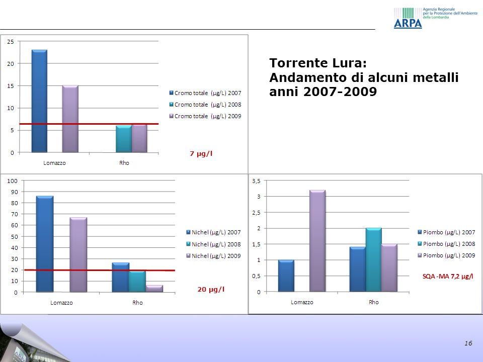 16 Torrente Lura: Andamento di alcuni metalli anni 2007-2009 7 µg/l 20 µg/l