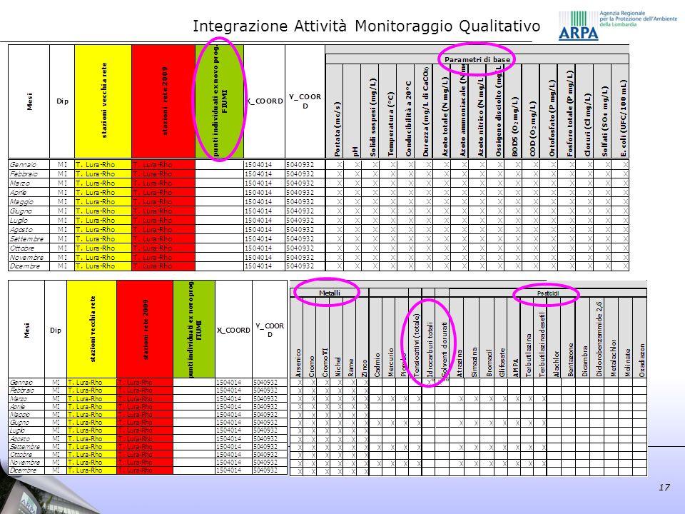 17 Integrazione Attività Monitoraggio Qualitativo 17