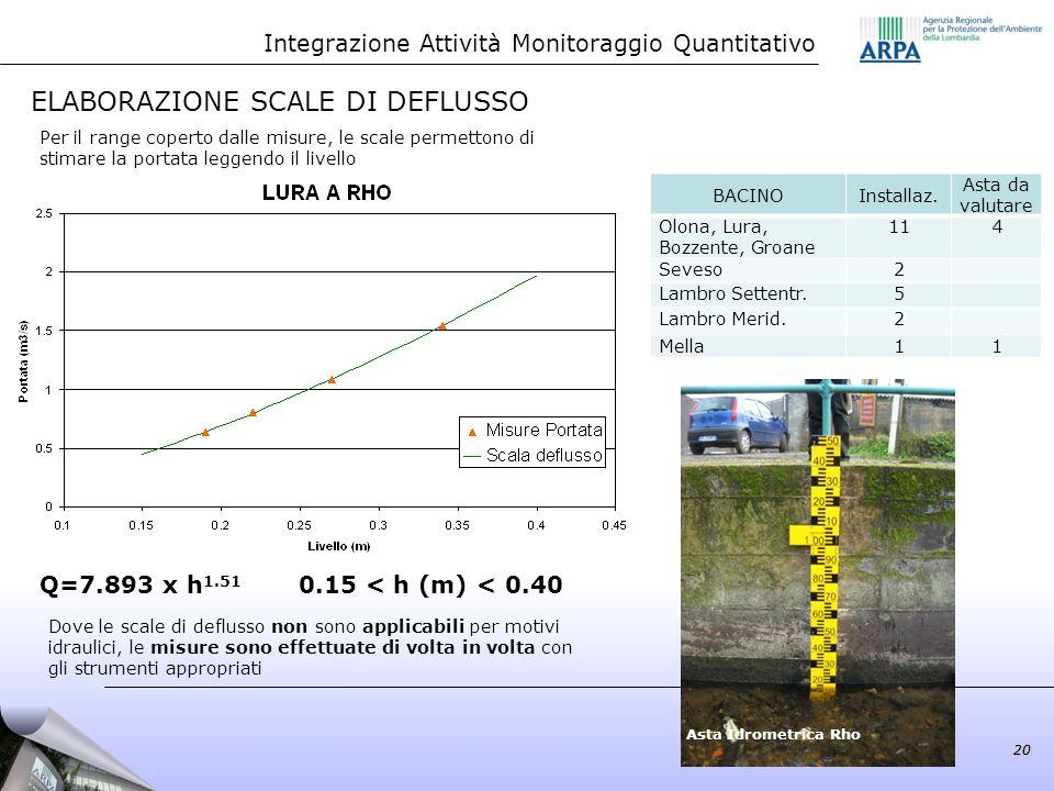 20 ELABORAZIONE SCALE DI DEFLUSSO Q=7.893 x h 1.51 0.15 < h (m) < 0.40 Per il range coperto dalle misure, le scale permettono di stimare la portata le