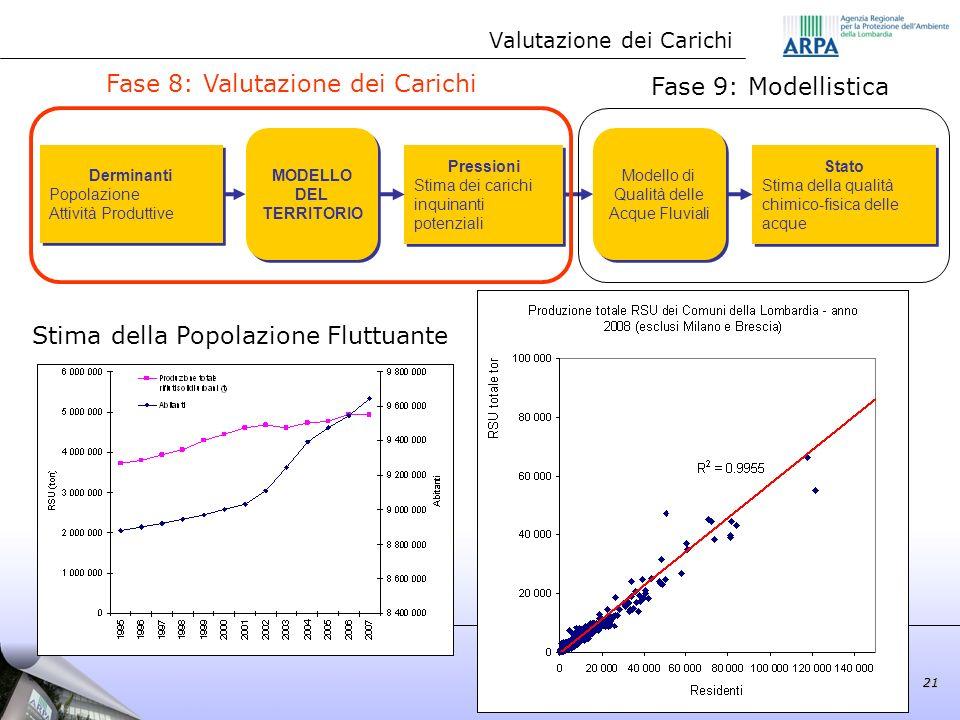 21 Derminanti Popolazione Attività Produttive Derminanti Popolazione Attività Produttive Pressioni Stima dei carichi inquinanti potenziali Pressioni S