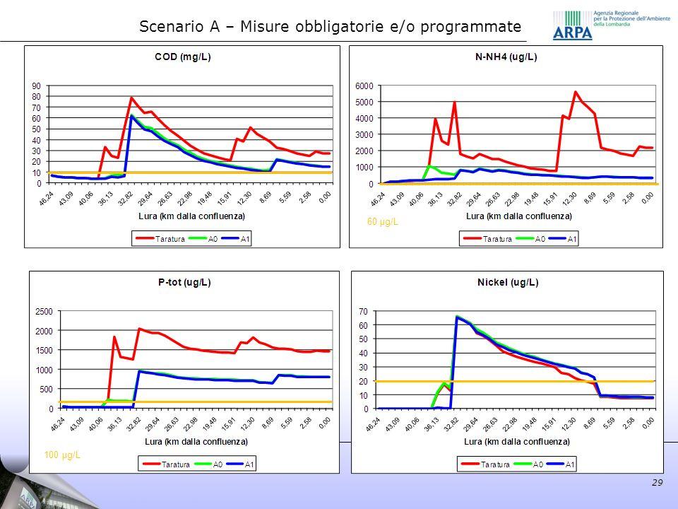 Scenario A – Misure obbligatorie e/o programmate 29 60 µg/L 100 µg/L