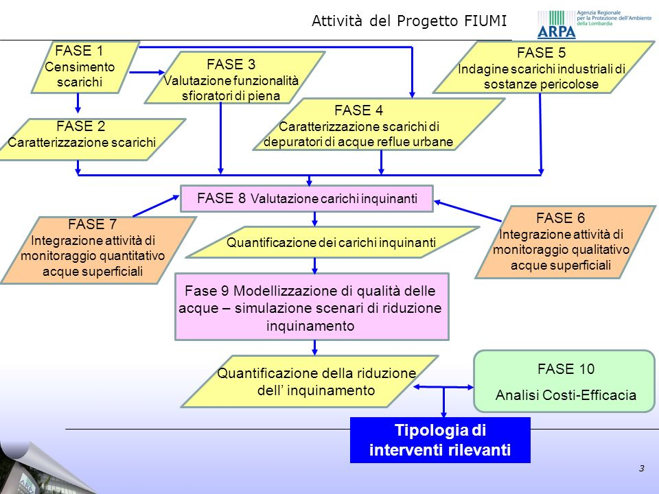 Attività del Progetto FIUMI3 Fase 9 Modellizzazione di qualità delle acque – simulazione scenari di riduzione inquinamento FASE 2 Caratterizzazione sc