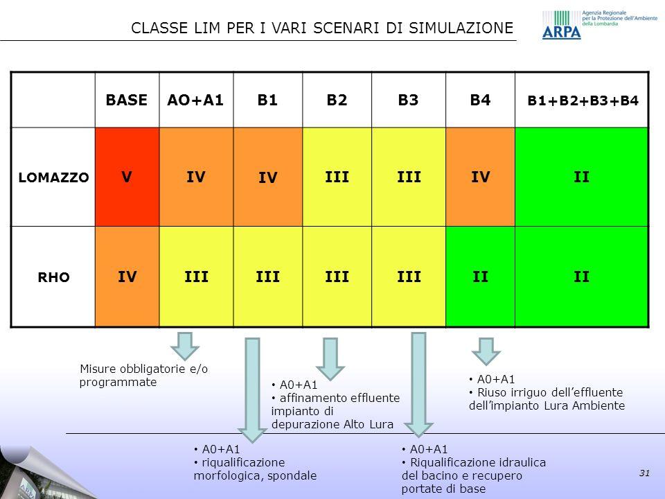 31 CLASSE LIM PER I VARI SCENARI DI SIMULAZIONE Misure obbligatorie e/o programmate A0+A1 affinamento effluente impianto di depurazione Alto Lura A0+A