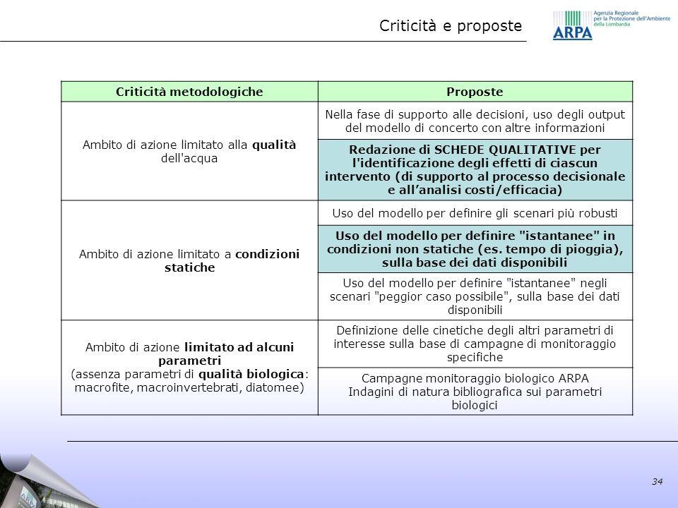 Criticità e proposte Criticità metodologicheProposte Ambito di azione limitato alla qualità dell'acqua Nella fase di supporto alle decisioni, uso degl