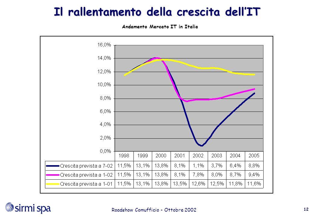 Roadshow Comufficio - Ottobre 2002 12 Il rallentamento della crescita dellIT Andamento Mercato IT in Italia
