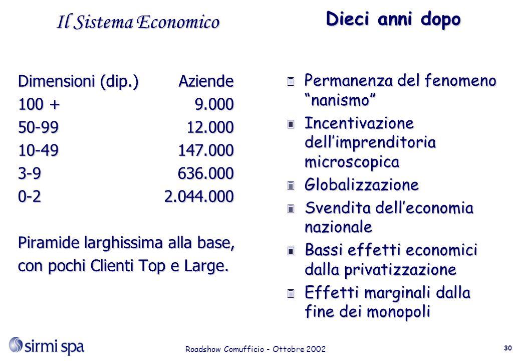 Roadshow Comufficio - Ottobre 2002 30 Il Sistema Economico Dimensioni (dip.)Aziende 100 +9.000 50-9912.000 10-49147.000 3-9636.000 0-22.044.000 Piramide larghissima alla base, con pochi Clienti Top e Large.