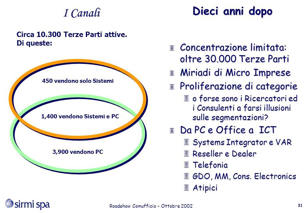 Roadshow Comufficio - Ottobre 2002 31 I Canali 450 vendono solo Sistemi 1,400 vendono Sistemi e PC 3,900 vendono PC Circa 10.300 Terze Parti attive.