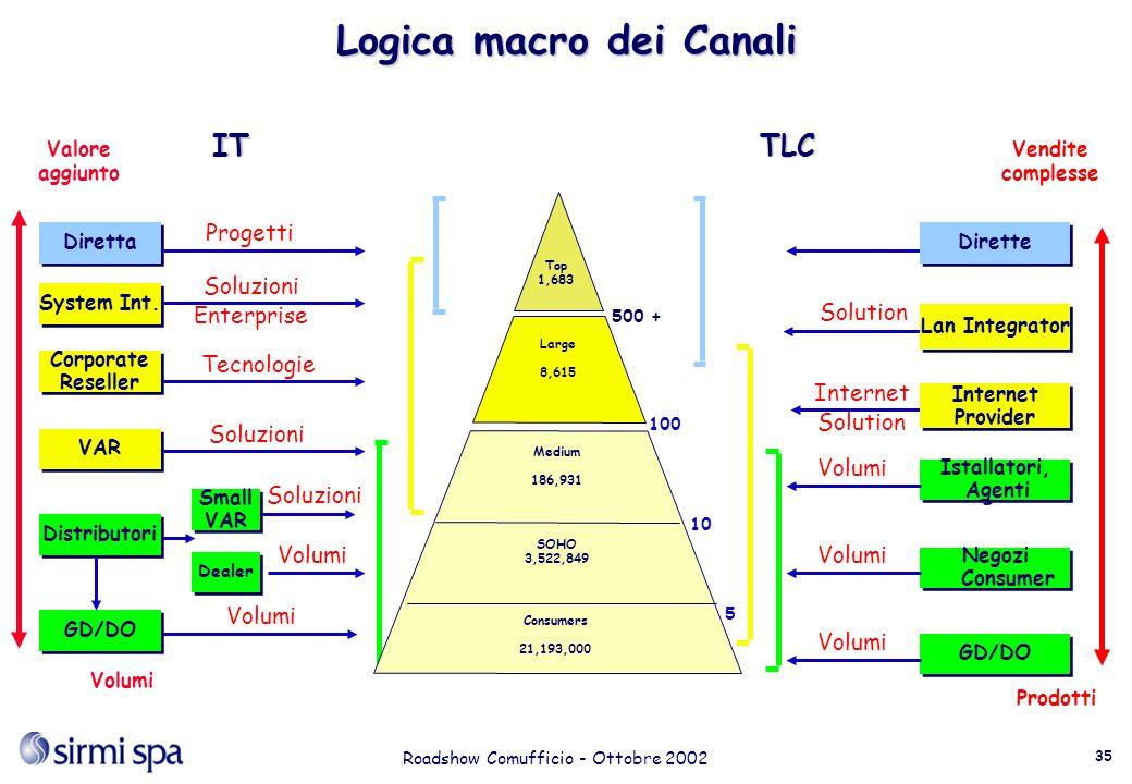 Roadshow Comufficio - Ottobre 2002 35 Logica macro dei Canali ITTLC Prodotti System Int.