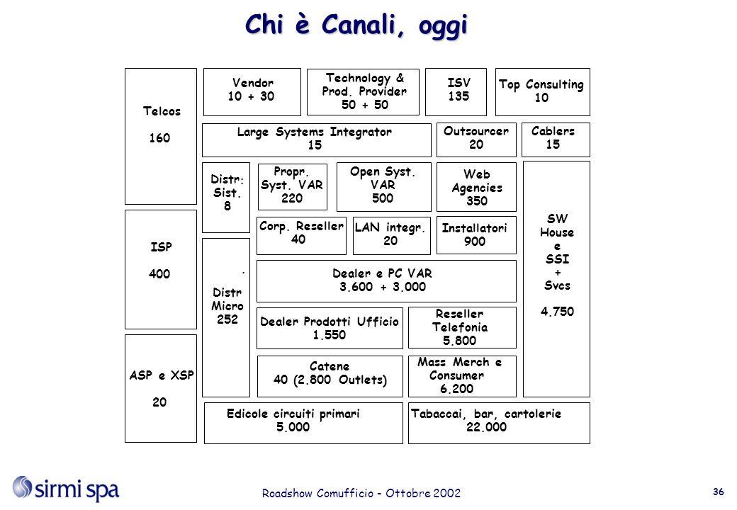 Roadshow Comufficio - Ottobre 2002 36 Chi è Canali, oggi Dealer Prodotti Ufficio 1.550 Dealer e PC VAR 3.600 + 3.000 Corp.