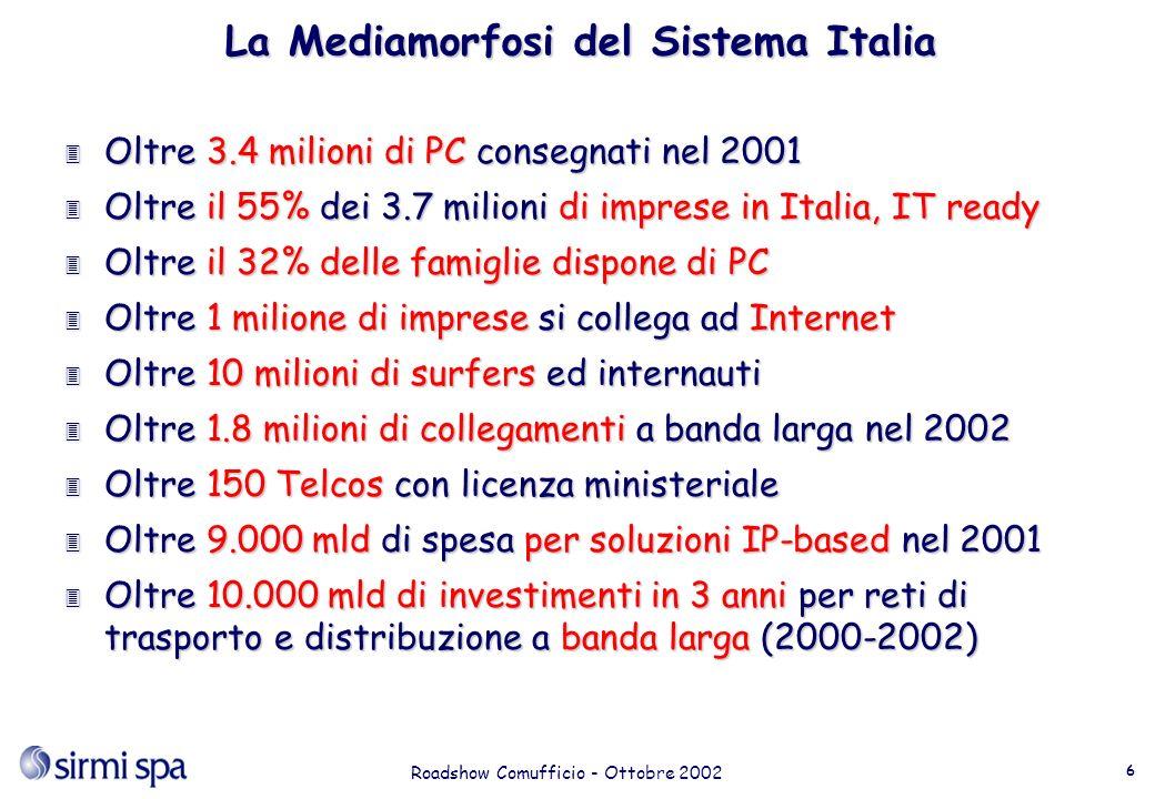 Roadshow Comufficio - Ottobre 2002 6 La Mediamorfosi del Sistema Italia 3 Oltre 3.4 milioni di PC consegnati nel 2001 3 Oltre il 55% dei 3.7 milioni di imprese in Italia, IT ready 3 Oltre il 32% delle famiglie dispone di PC 3 Oltre 1 milione di imprese si collega ad Internet 3 Oltre 10 milioni di surfers ed internauti 3 Oltre 1.8 milioni di collegamenti a banda larga nel 2002 3 Oltre 150 Telcos con licenza ministeriale 3 Oltre 9.000 mld di spesa per soluzioni IP-based nel 2001 3 Oltre 10.000 mld di investimenti in 3 anni per reti di trasporto e distribuzione a banda larga (2000-2002)