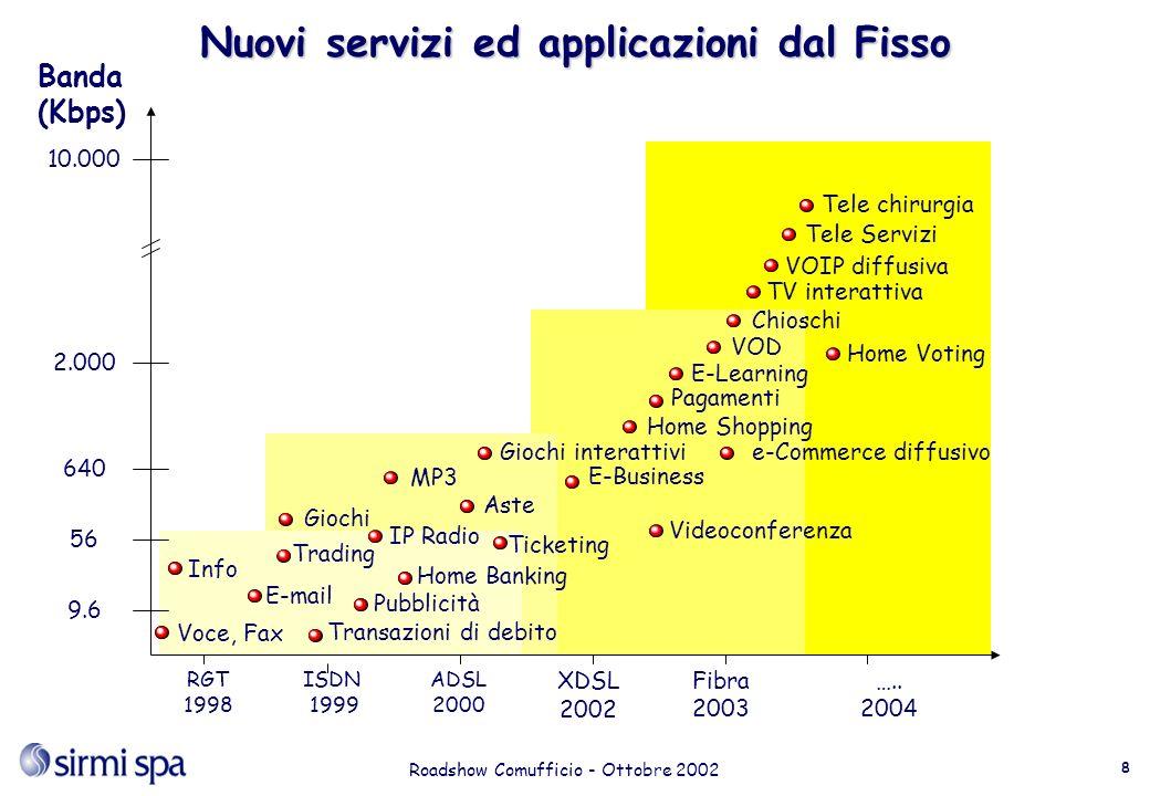 Roadshow Comufficio - Ottobre 2002 8 Nuovi servizi ed applicazioni dal Fisso Info Home Banking E-mail RGT 1998 ISDN 1999 ADSL 2000 XDSLFibra 2003 …..