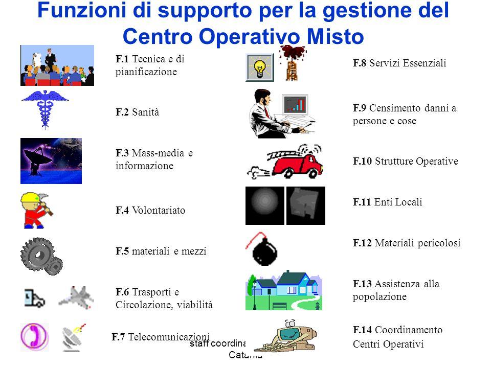 staff coordinamento - Area Catania Funzioni di supporto per la gestione del Centro Operativo Misto F.14 Coordinamento Centri Operativi F.13 Assistenza