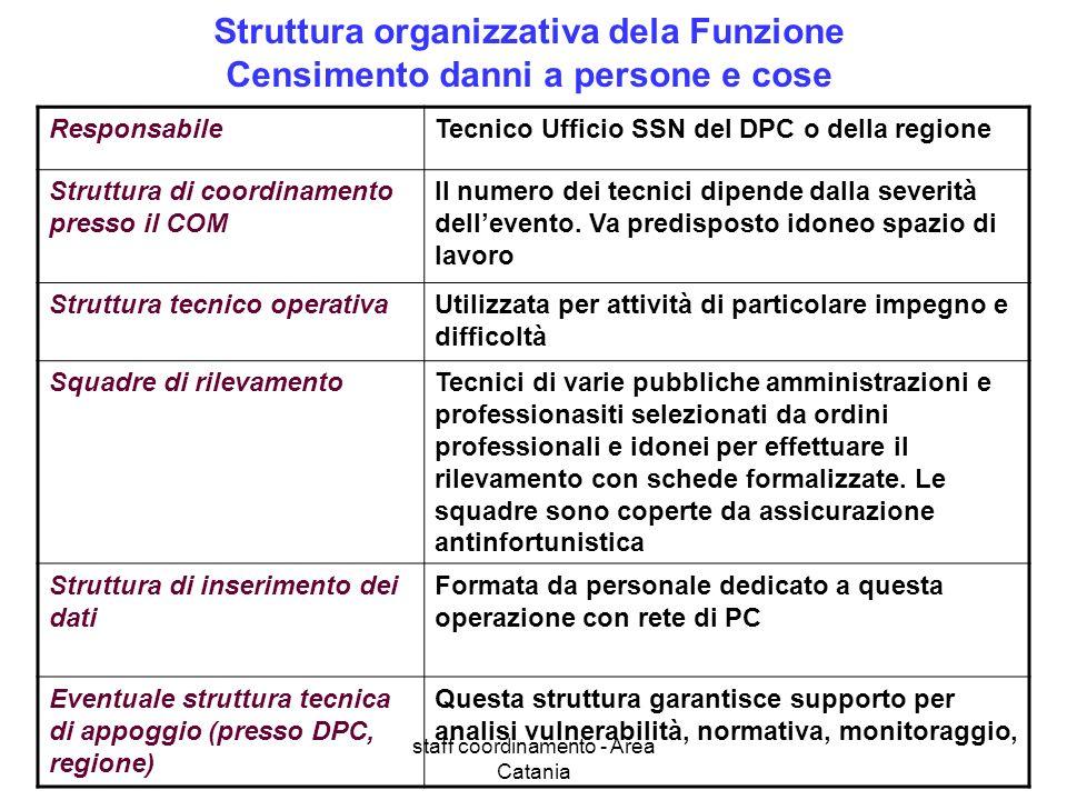 staff coordinamento - Area Catania Struttura organizzativa dela Funzione Censimento danni a persone e cose ResponsabileTecnico Ufficio SSN del DPC o d