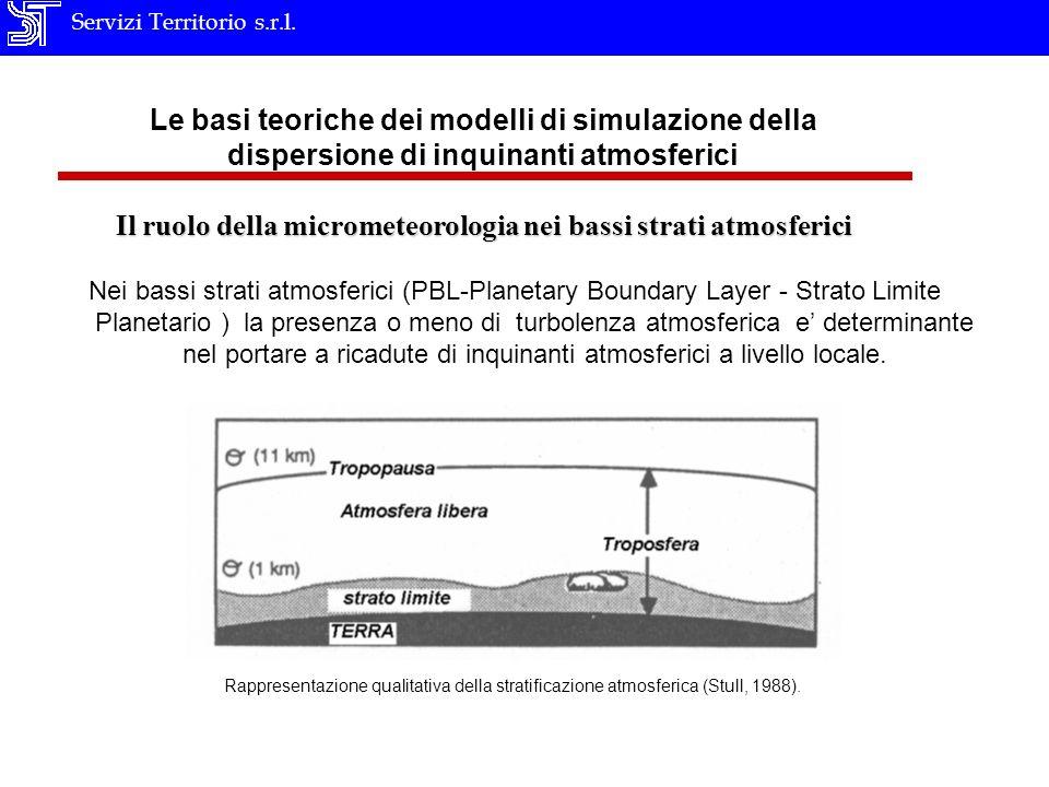 Servizi Territorio s.r.l. Le basi teoriche dei modelli di simulazione della dispersione di inquinanti atmosferici Il ruolo della micrometeorologia nei
