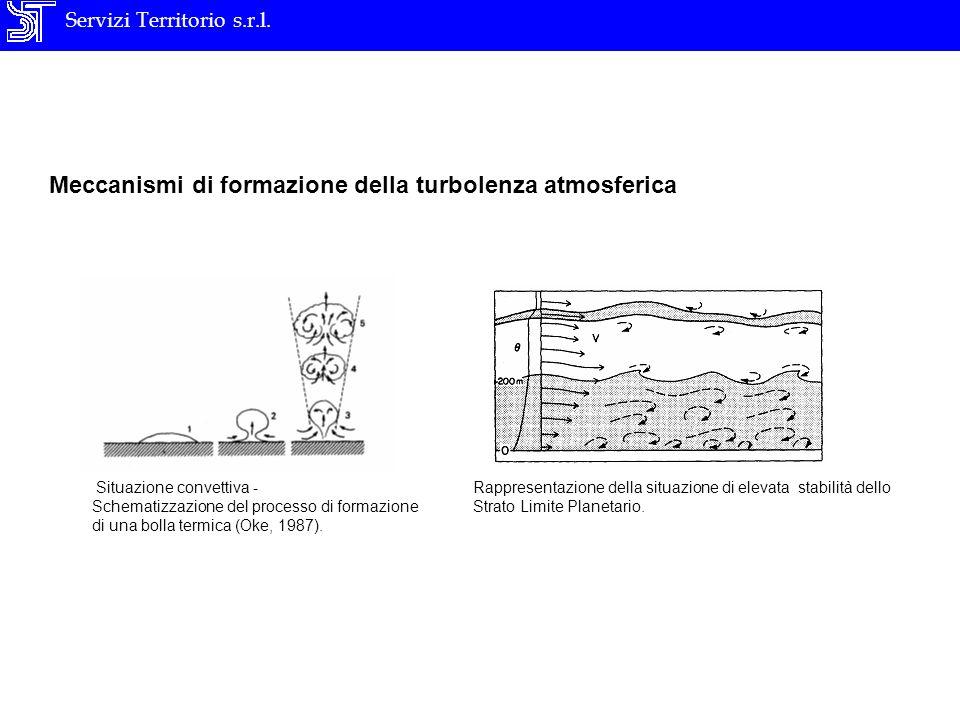 Servizi Territorio s.r.l. Meccanismi di formazione della turbolenza atmosferica Situazione convettiva - Schematizzazione del processo di formazione di
