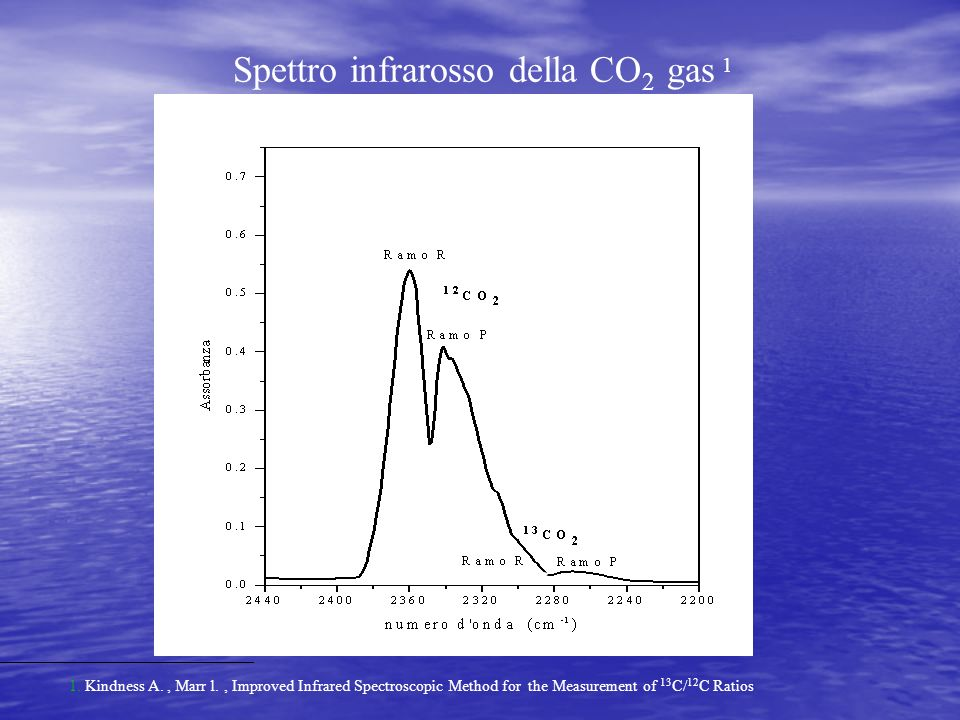 Spettro infrarosso della CO 2 gas 1 1. Kindness A., Marr l., Improved Infrared Spectroscopic Method for the Measurement of 13 C/ 12 C Ratios