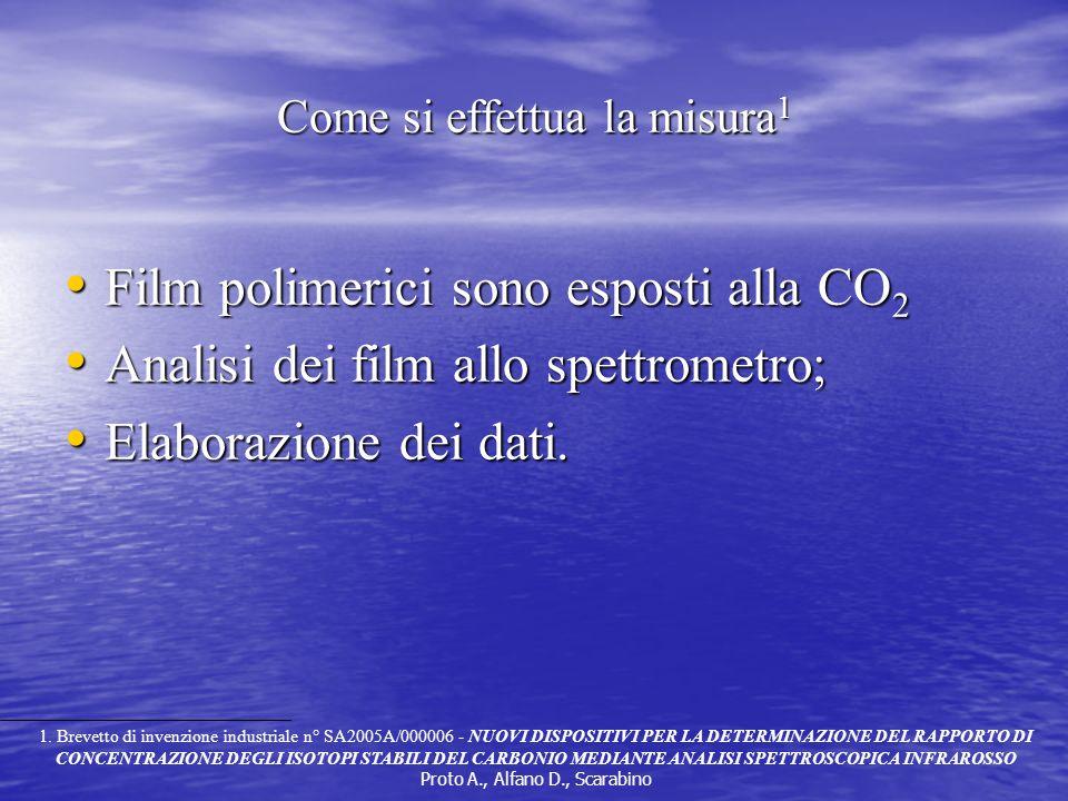 Come si effettua la misura 1 Film polimerici sono esposti alla CO 2 Film polimerici sono esposti alla CO 2 Analisi dei film allo spettrometro; Analisi