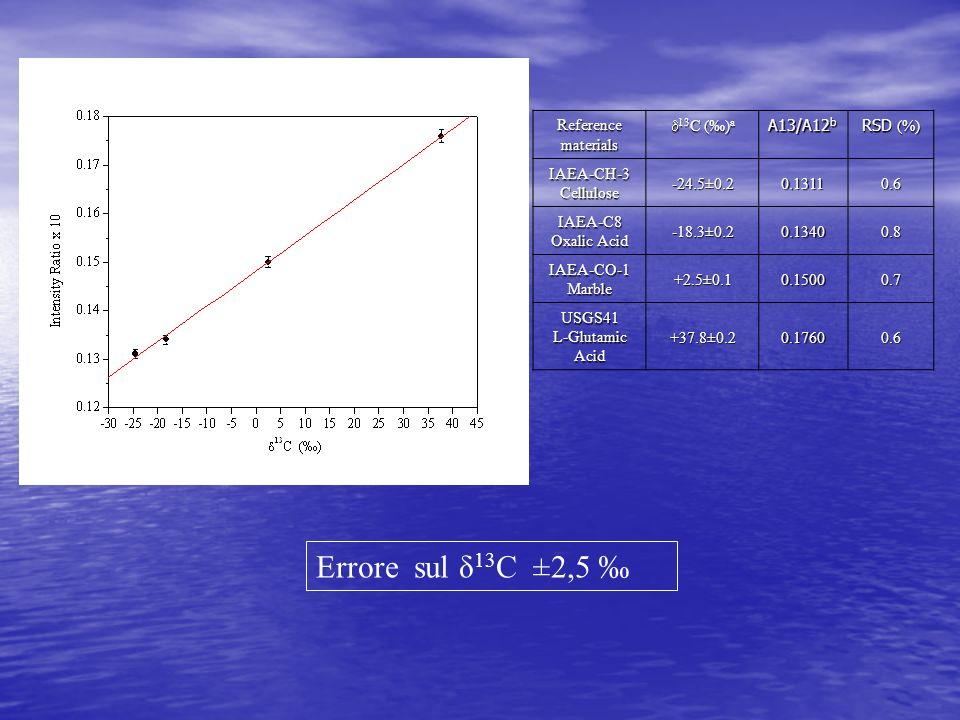 Errore sul δ 13 C ±2,5 Reference materials 13 C () a 13 C () a A13/A12 b RSD (%) IAEA-CH-3Cellulose-24.5±0.20.13110.6 IAEA-C8 Oxalic Acid -18.3±0.20.1