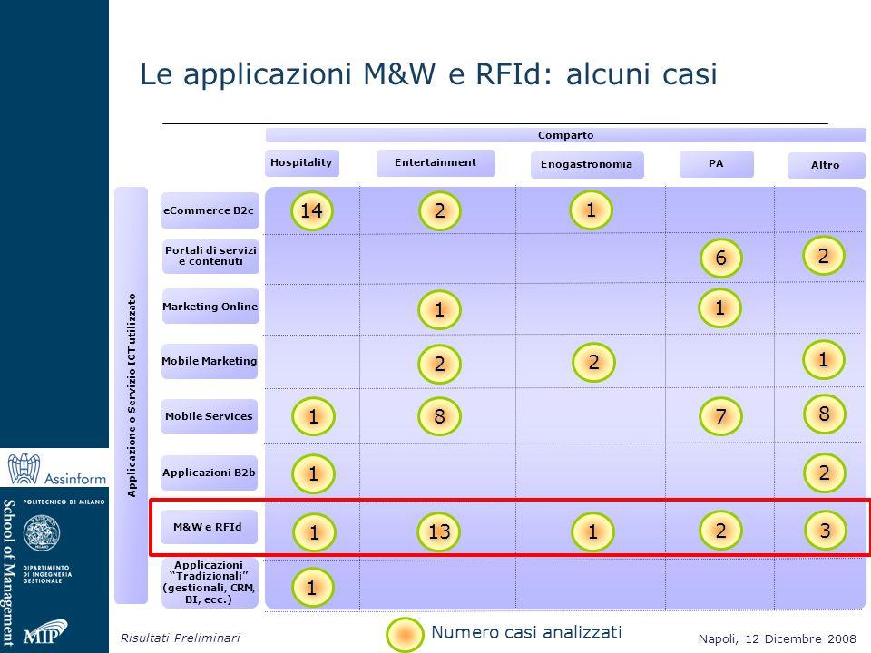 Napoli, 12 Dicembre 2008 Risultati Preliminari Napoli, 12 Dicembre 2008 Le applicazioni M&W e RFId: alcuni casi Comparto Hospitality Enogastronomia PA