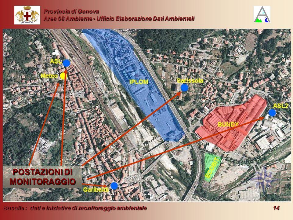 Busalla : dati e iniziative di monitoraggio ambientale 14 Provincia di Genova Area 08 Ambiente - Ufficio Elaborazione Dati Ambientali POSTAZIONI DI MO