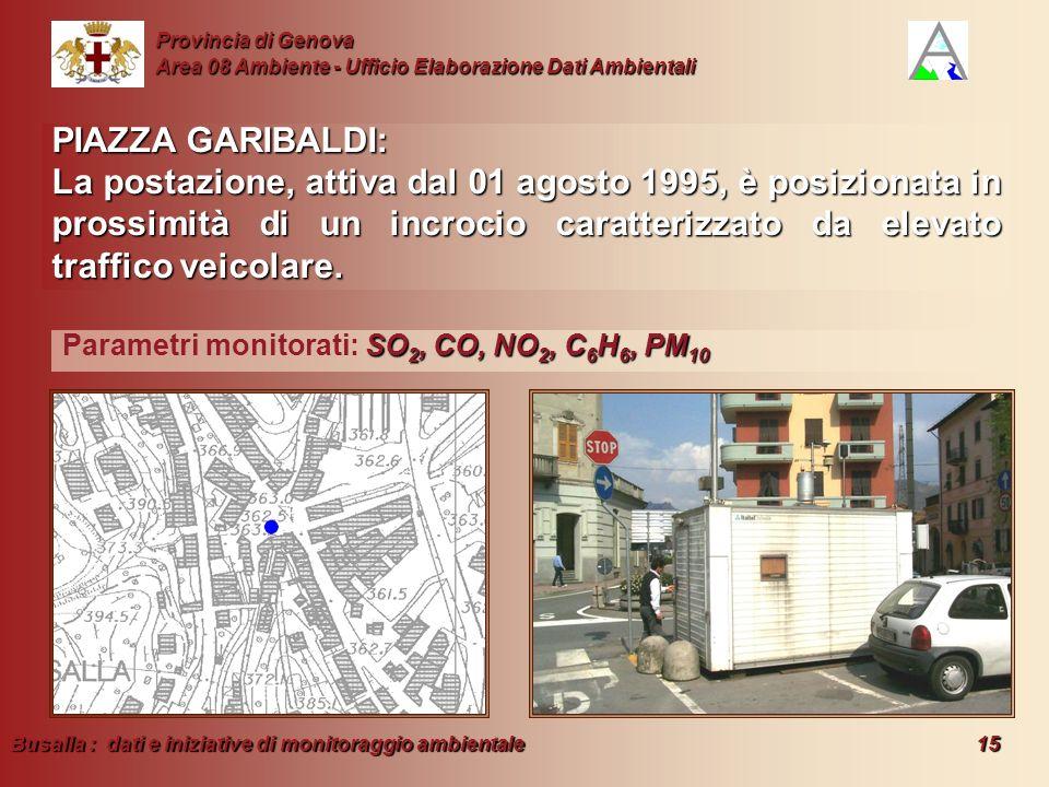 Busalla : dati e iniziative di monitoraggio ambientale 15 Provincia di Genova Area 08 Ambiente - Ufficio Elaborazione Dati Ambientali PIAZZA GARIBALDI