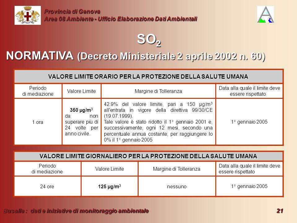 Busalla : dati e iniziative di monitoraggio ambientale 21 Provincia di Genova Area 08 Ambiente - Ufficio Elaborazione Dati Ambientali SO 2 VALORE LIMI