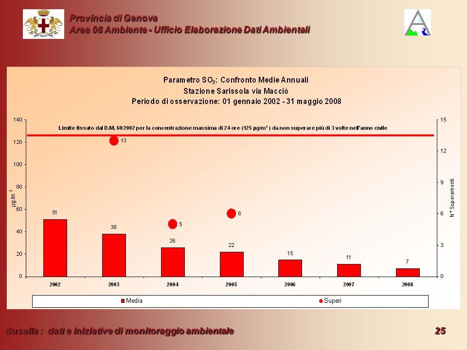 Busalla : dati e iniziative di monitoraggio ambientale 25 Provincia di Genova Area 08 Ambiente - Ufficio Elaborazione Dati Ambientali