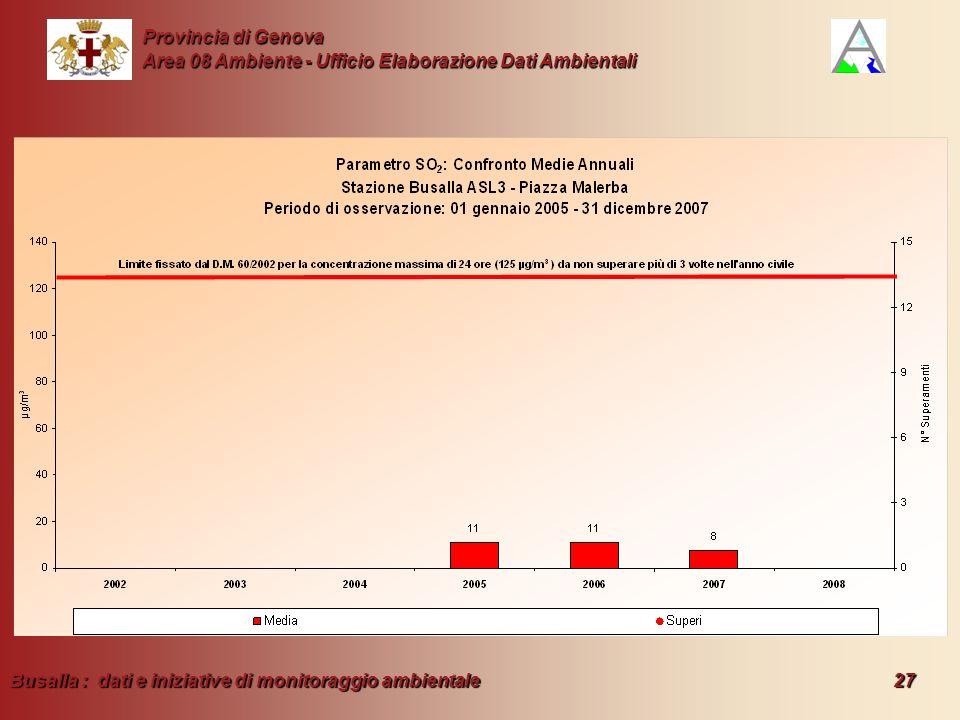 Busalla : dati e iniziative di monitoraggio ambientale 27 Provincia di Genova Area 08 Ambiente - Ufficio Elaborazione Dati Ambientali