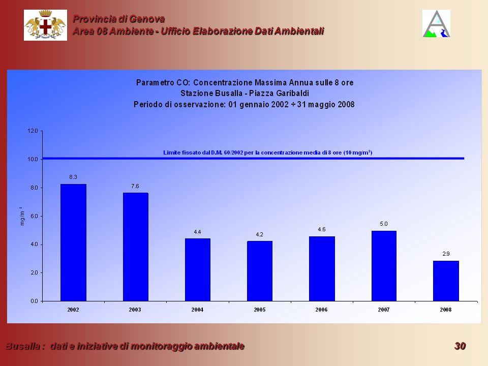 Busalla : dati e iniziative di monitoraggio ambientale 30 Provincia di Genova Area 08 Ambiente - Ufficio Elaborazione Dati Ambientali