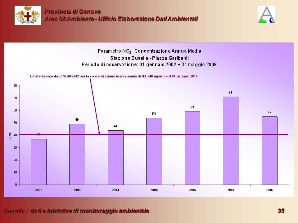 Busalla : dati e iniziative di monitoraggio ambientale 35 Provincia di Genova Area 08 Ambiente - Ufficio Elaborazione Dati Ambientali