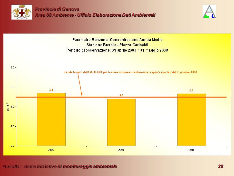 Busalla : dati e iniziative di monitoraggio ambientale 38 Provincia di Genova Area 08 Ambiente - Ufficio Elaborazione Dati Ambientali