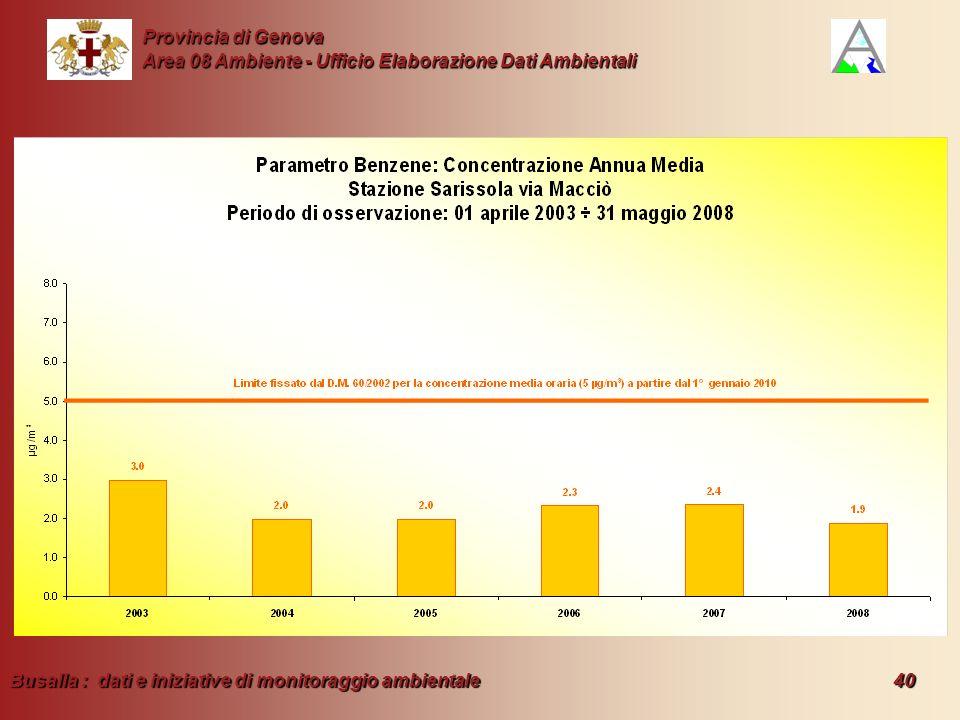 Busalla : dati e iniziative di monitoraggio ambientale 40 Provincia di Genova Area 08 Ambiente - Ufficio Elaborazione Dati Ambientali